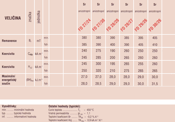 Material specification table for Material design data table